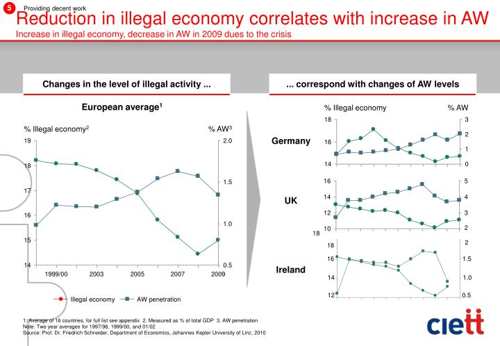 Reduction in illegal economy correlates with increase in AW