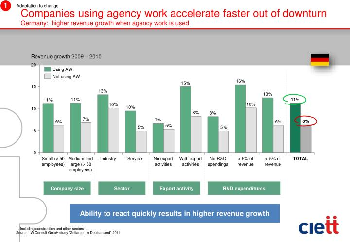 Companies using agency work accelerate faster out of downturn
