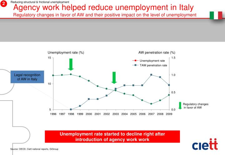 Agency work helped reduce unemployment in Italy