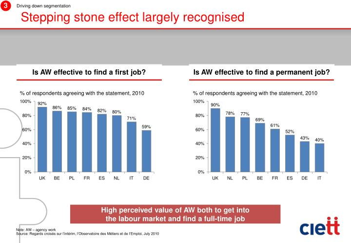 Stepping stone effect largely recognised