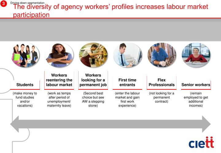 The diversity of agency workers' profiles increases labour market participation