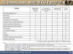 72 interviews with byu faculty