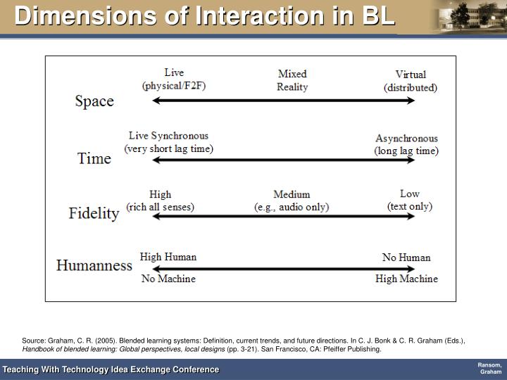 Dimensions of Interaction in BL