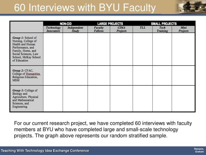 60 Interviews with BYU Faculty
