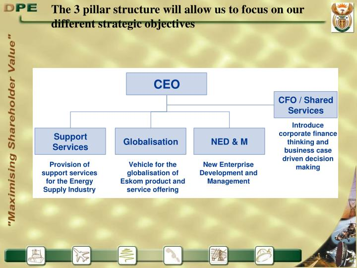 The 3 pillar structure will allow us to focus on our different strategic objectives