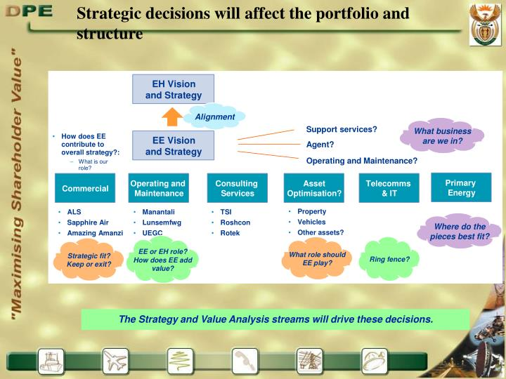 Strategic decisions will affect the portfolio and structure