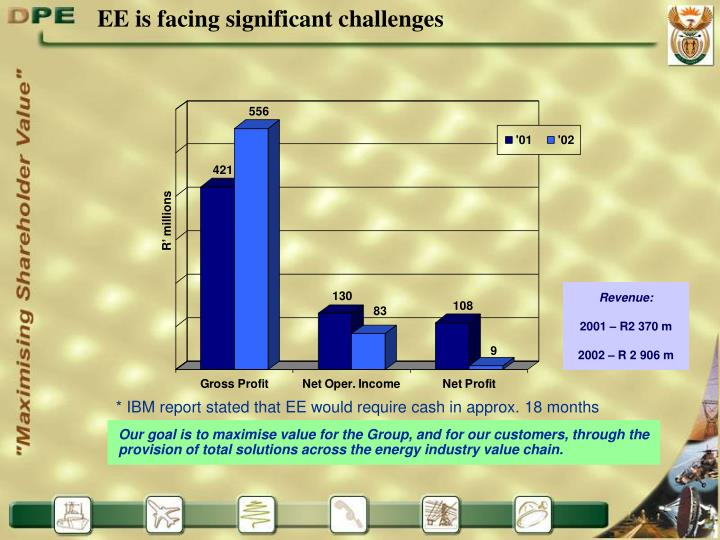 EE is facing significant challenges