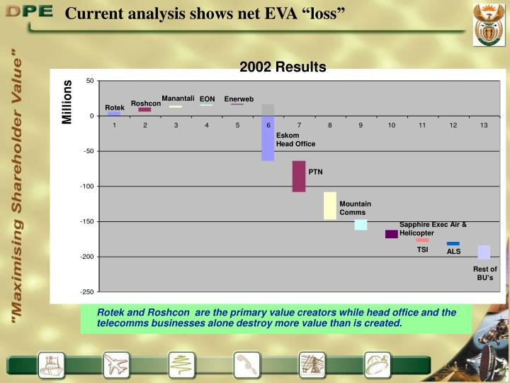 "Current analysis shows net EVA ""loss"""