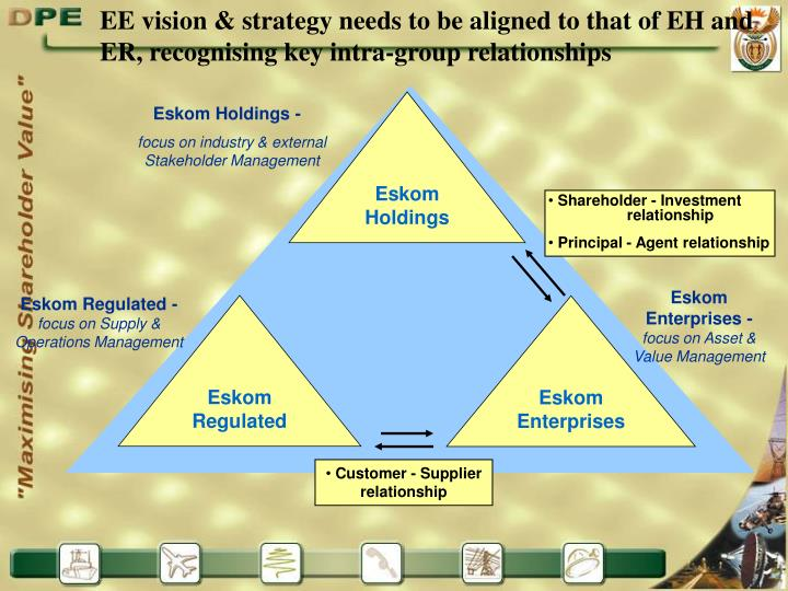 EE vision & strategy needs to be aligned to that of EH and ER, recognising key intra-group relationships