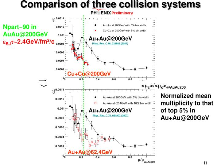 Comparison of three collision systems