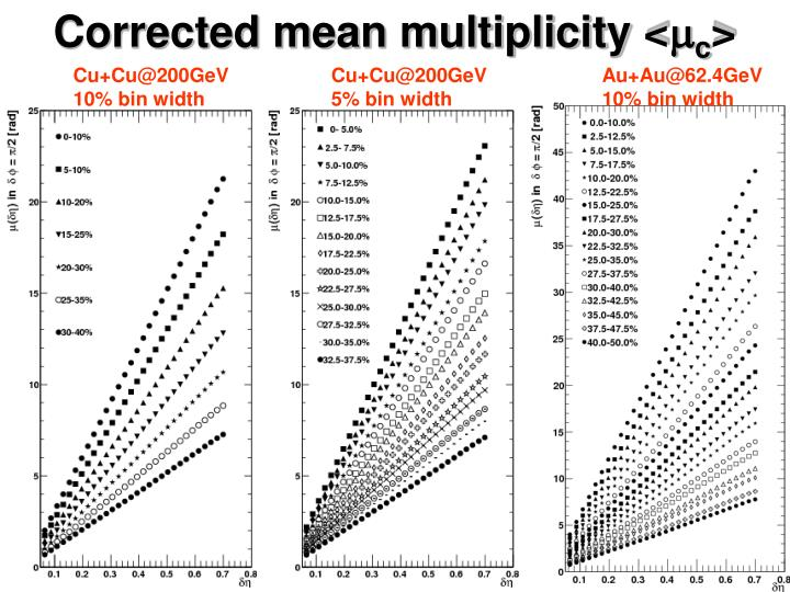 Corrected mean multiplicity <