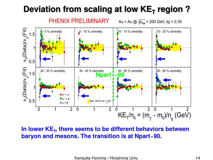 Deviation from scaling at low KE