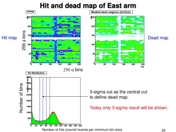 Hit and dead map of East arm