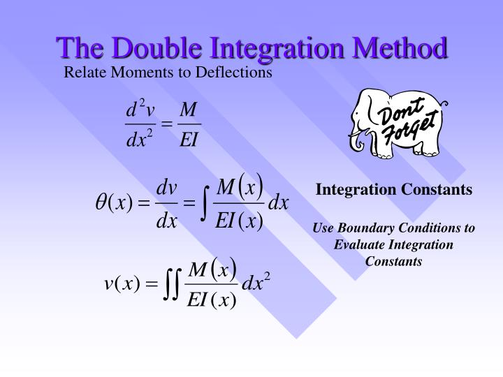 The Double Integration Method