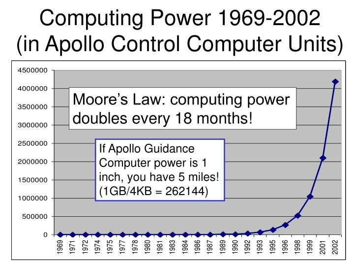 Computing Power 1969-2002