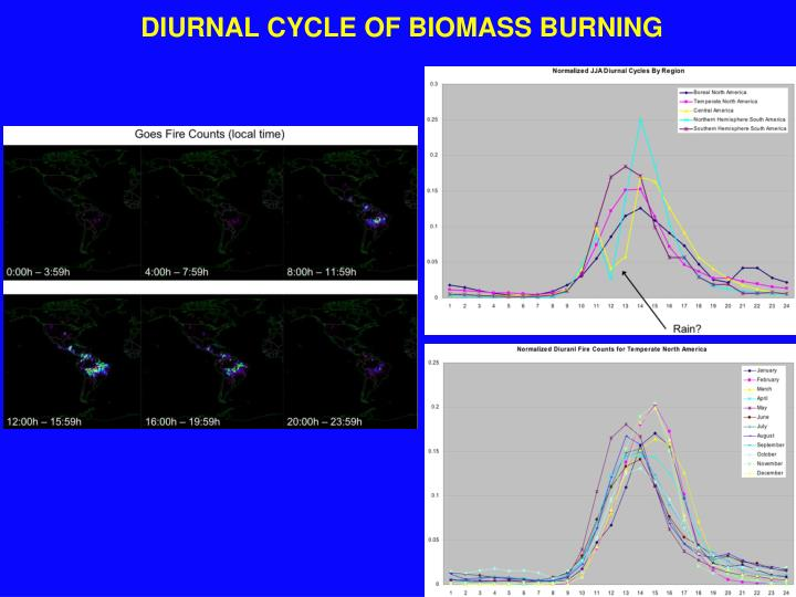 DIURNAL CYCLE OF BIOMASS BURNING