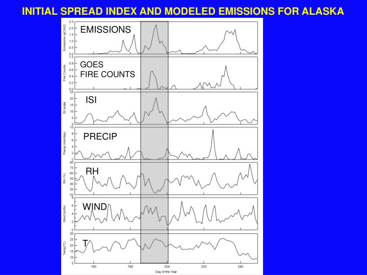 INITIAL SPREAD INDEX AND MODELED EMISSIONS FOR ALASKA