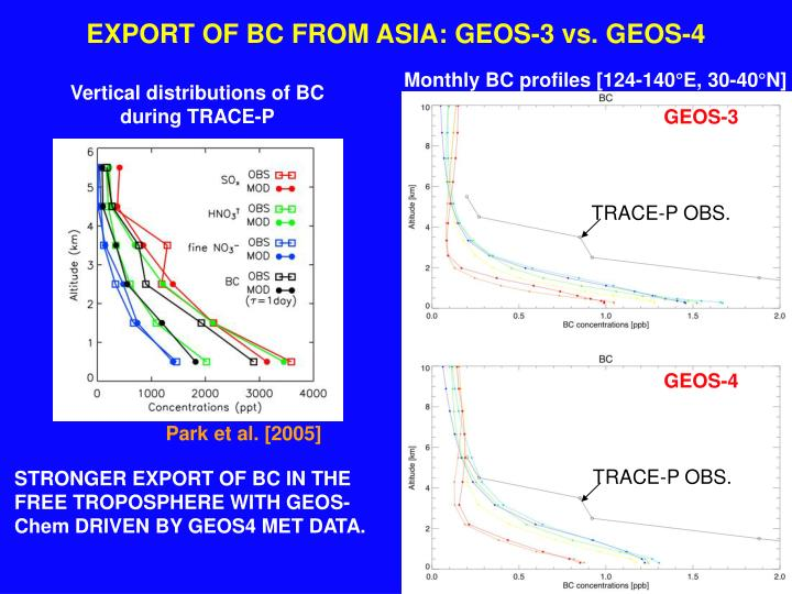 EXPORT OF BC FROM ASIA: GEOS-3 vs. GEOS-4