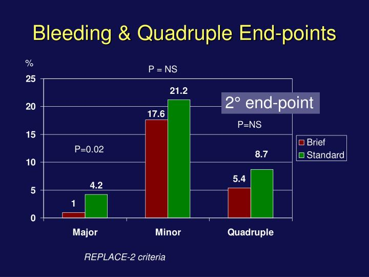 Bleeding & Quadruple End-points