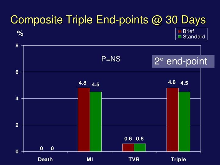 Composite Triple End-points @ 30 Days