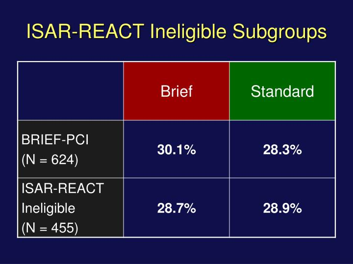 ISAR-REACT Ineligible Subgroups