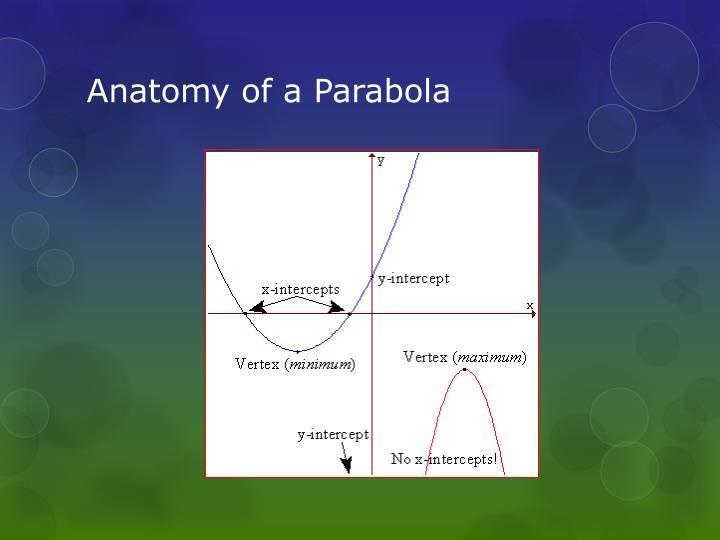 Anatomy of a Parabola