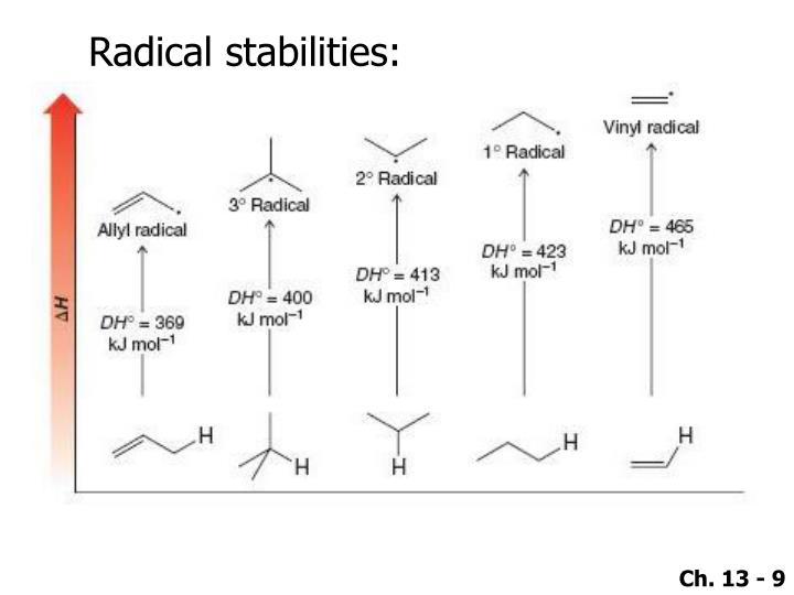 Radical stabilities: