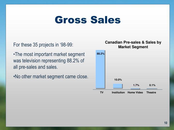 Canadian Pre-sales & Sales by