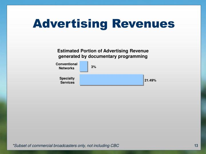 Estimated Portion of Advertising Revenue generated by documentary programming