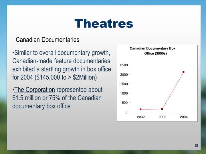 Canadian Documentary Box