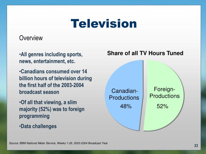 Share of all TV Hours Tuned