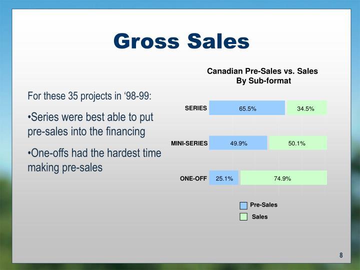 Canadian Pre-Sales vs. Sales