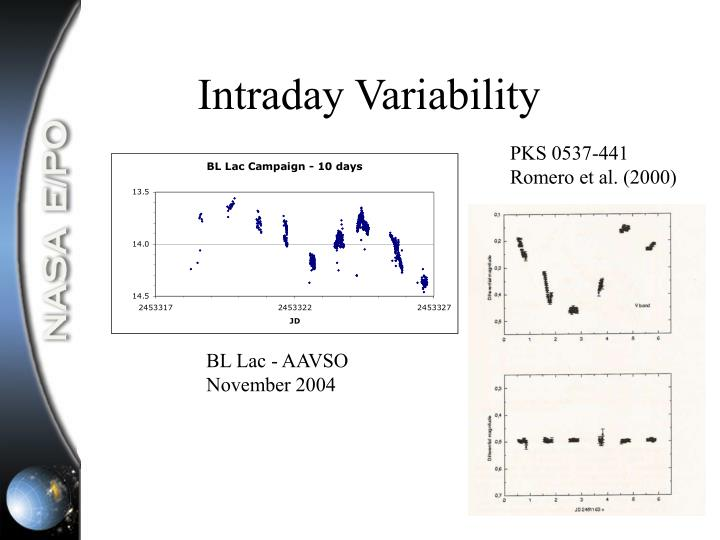 Intraday Variability