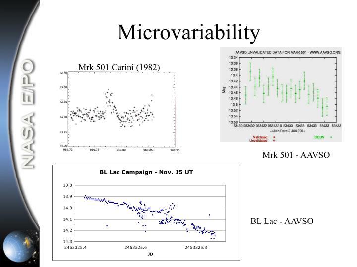 Microvariability