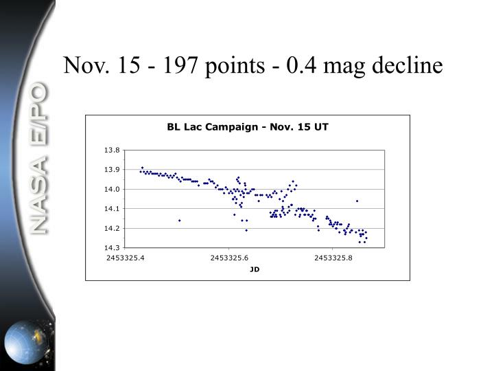 Nov. 15 - 197 points - 0.4 mag decline