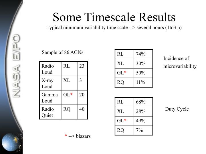 Some Timescale Results