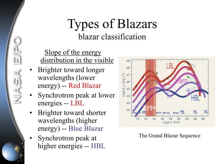 Types of Blazars