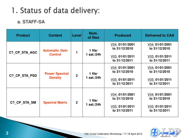 1 status of data delivery