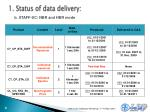 1 status of data delivery2