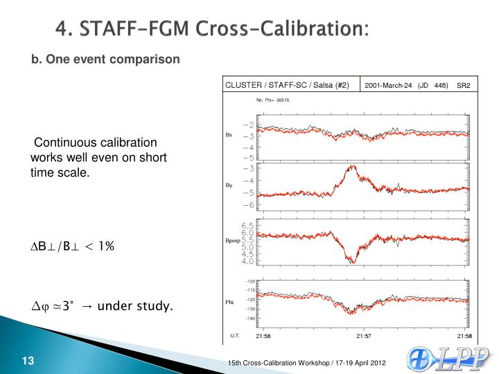 4. STAFF-FGM Cross-Calibration: