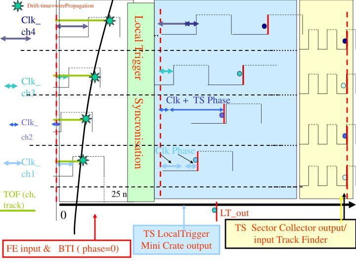 Drift-time+wirePropagation