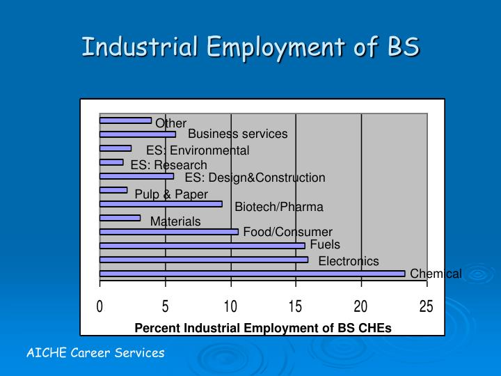 Industrial Employment of BS