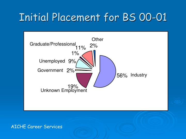 Initial Placement for BS 00-01