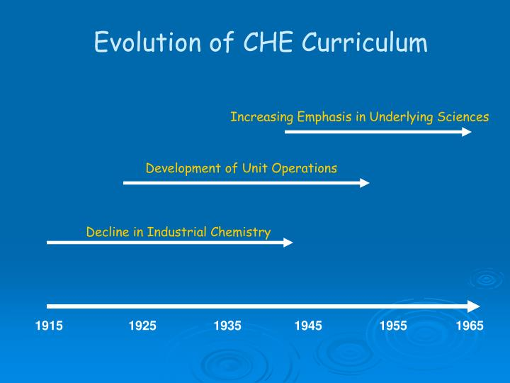 Evolution of CHE Curriculum