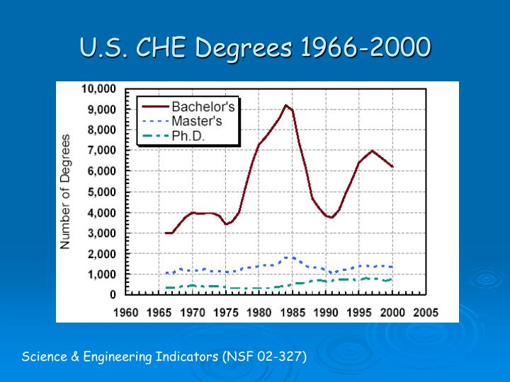 U.S. CHE Degrees 1966-2000