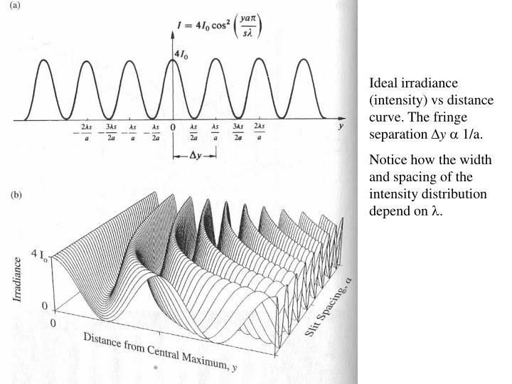 Ideal irradiance (intensity) vs distance curve. The fringe separation