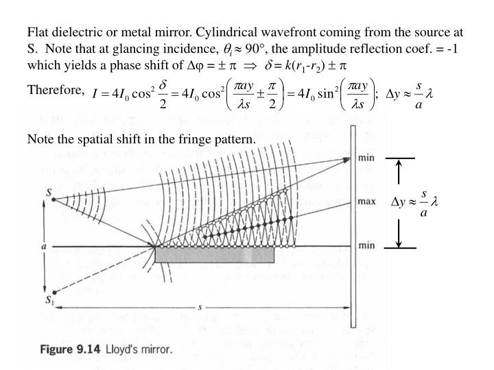 Flat dielectric or metal mirror. Cylindrical wavefront coming from the source at S.  Note that at glancing incidence,