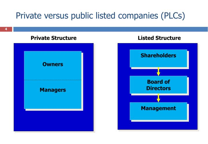 Private versus public listed companies (PLCs)