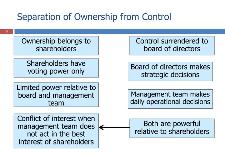 Separation of Ownership from Control