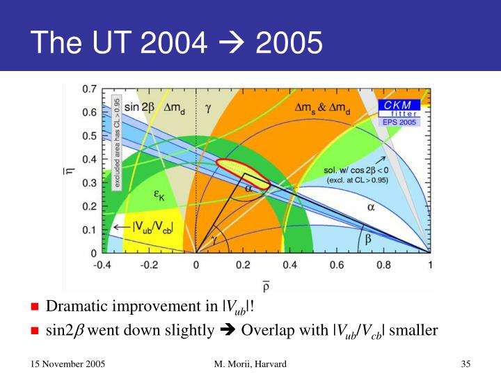 The UT 2004